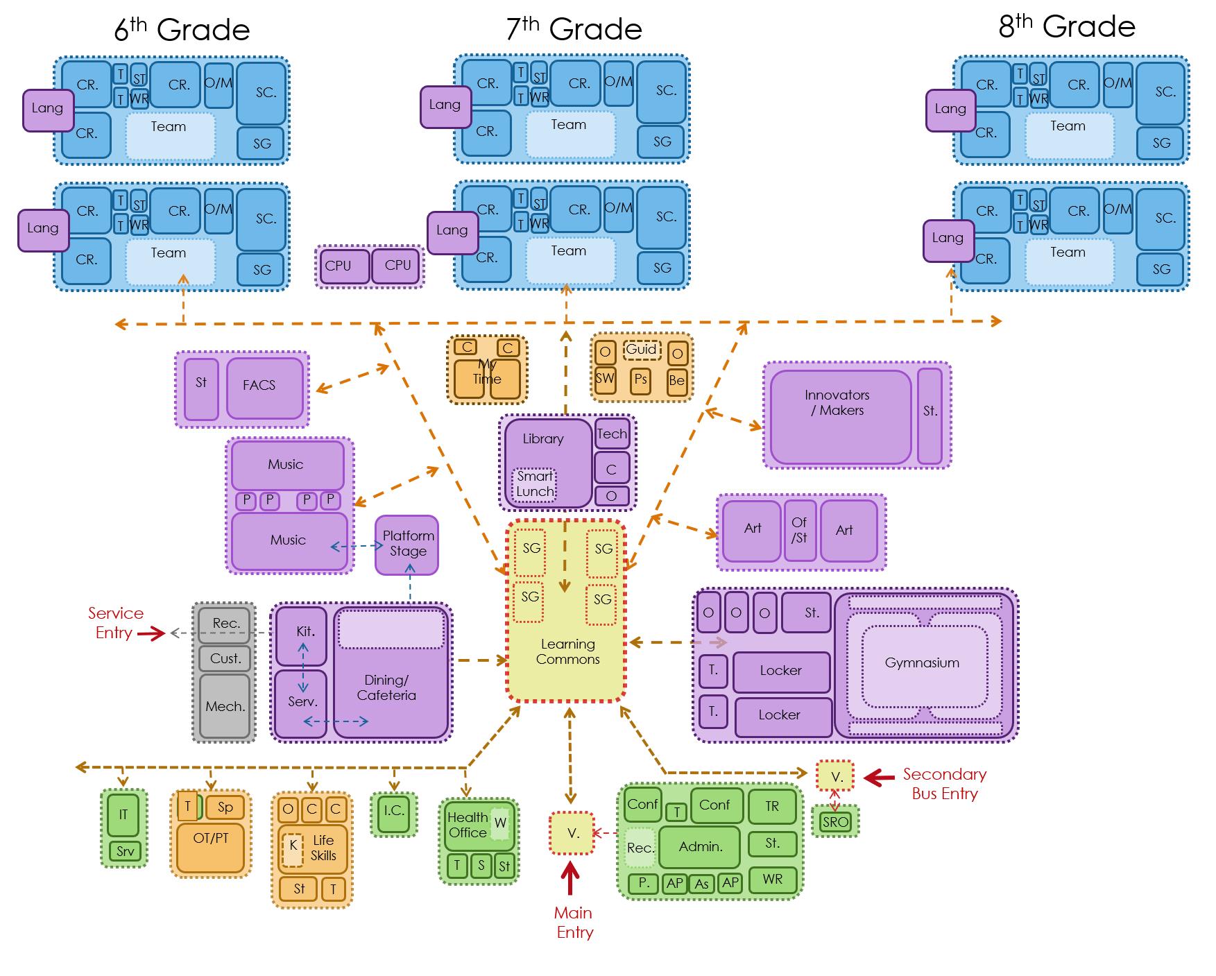 Clark/Wilkins Organizational Diagram