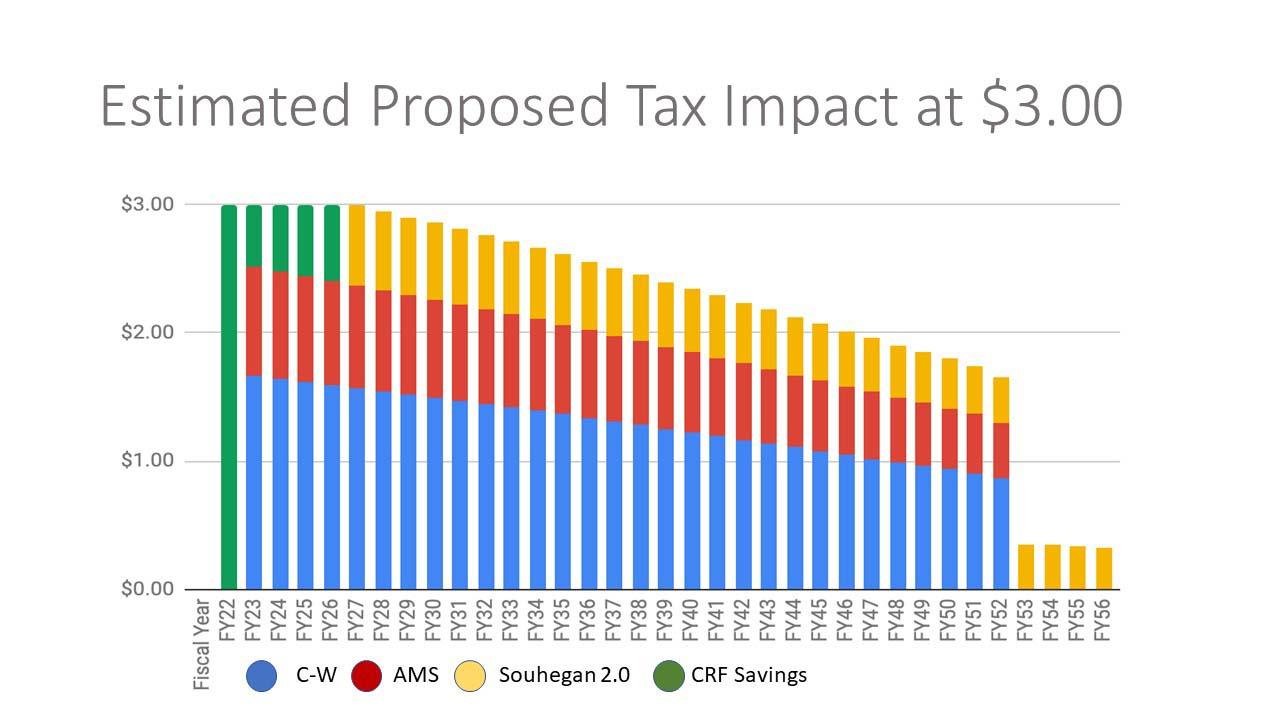 Estimated Tax Impact