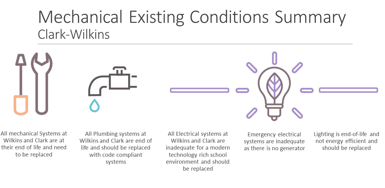 Clark Wilkins Mechanical Existing Conditions Summary